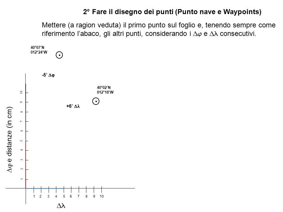 2° Fare il disegno dei punti (Punto nave e Waypoints) 1 2 3 4 5 6 7 8 9 10 123456789  e distanze (in cm)  Mettere (a ragion veduta) il primo punto