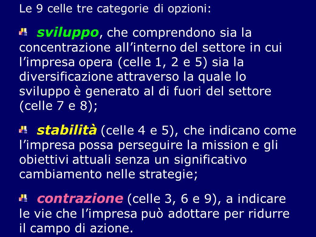 Le 9 celle tre categorie di opzioni: sviluppo, che comprendono sia la concentrazione all'interno del settore in cui l'impresa opera (celle 1, 2 e 5) s