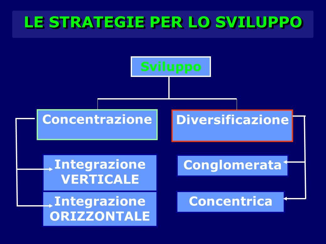LE STRATEGIE PER LO SVILUPPO Sviluppo Concentrazione Diversificazione Integrazione VERTICALE Integrazione ORIZZONTALE Concentrica Conglomerata