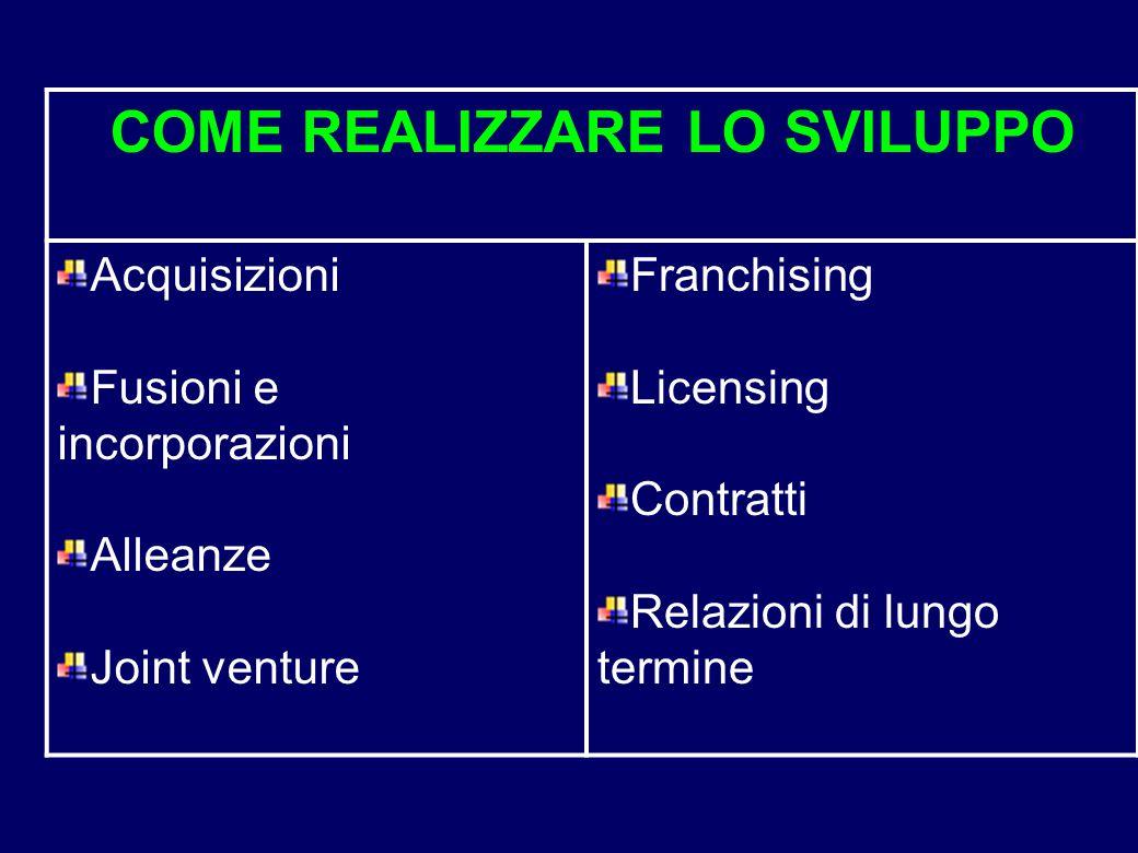 COME REALIZZARE LO SVILUPPO Acquisizioni Fusioni e incorporazioni Alleanze Joint venture Franchising Licensing Contratti Relazioni di lungo termine