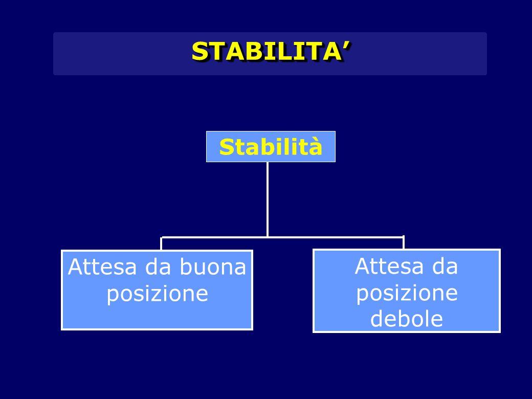STABILITA'STABILITA' Stabilità Attesa da buona posizione Attesa da posizione debole