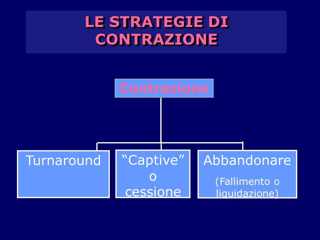 """Contrazione Turnaround """"Captive"""" o cessione LE STRATEGIE DI CONTRAZIONE Abbandonare (Fallimento o liquidazione)"""