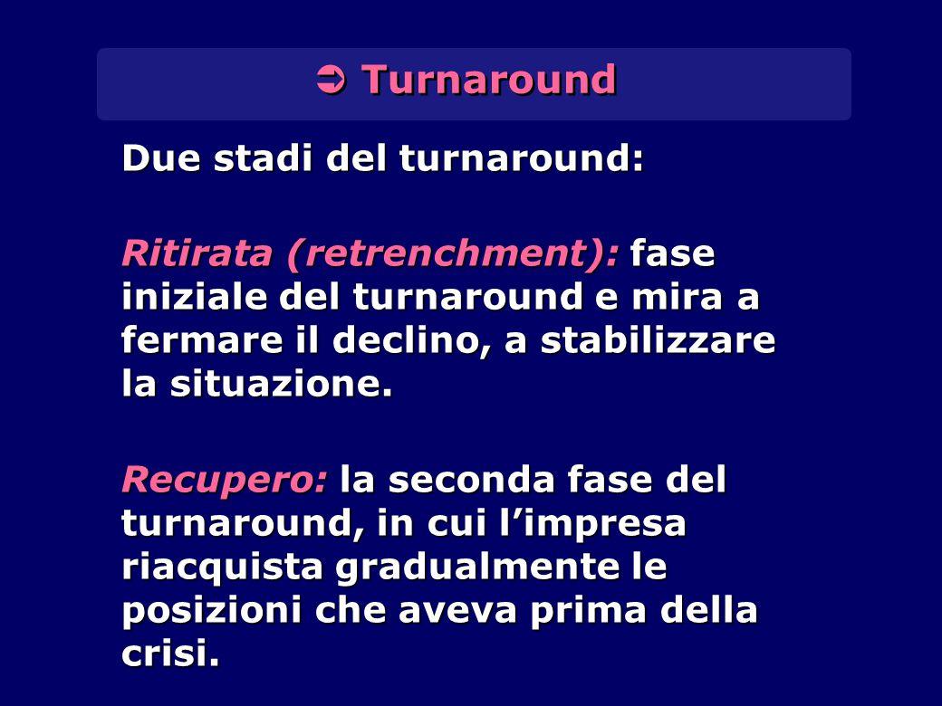  Turnaround Due stadi del turnaround: Ritirata (retrenchment): fase iniziale del turnaround e mira a fermare il declino, a stabilizzare la situazione