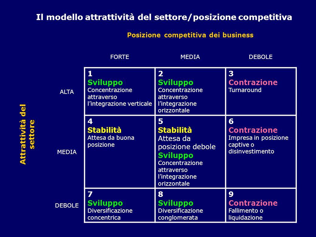 Le 9 celle tre categorie di opzioni: sviluppo, che comprendono sia la concentrazione all'interno del settore in cui l'impresa opera (celle 1, 2 e 5) sia la diversificazione attraverso la quale lo sviluppo è generato al di fuori del settore (celle 7 e 8); stabilità (celle 4 e 5), che indicano come l'impresa possa perseguire la mission e gli obiettivi attuali senza un significativo cambiamento nelle strategie; contrazione (celle 3, 6 e 9), a indicare le vie che l'impresa può adottare per ridurre il campo di azione.