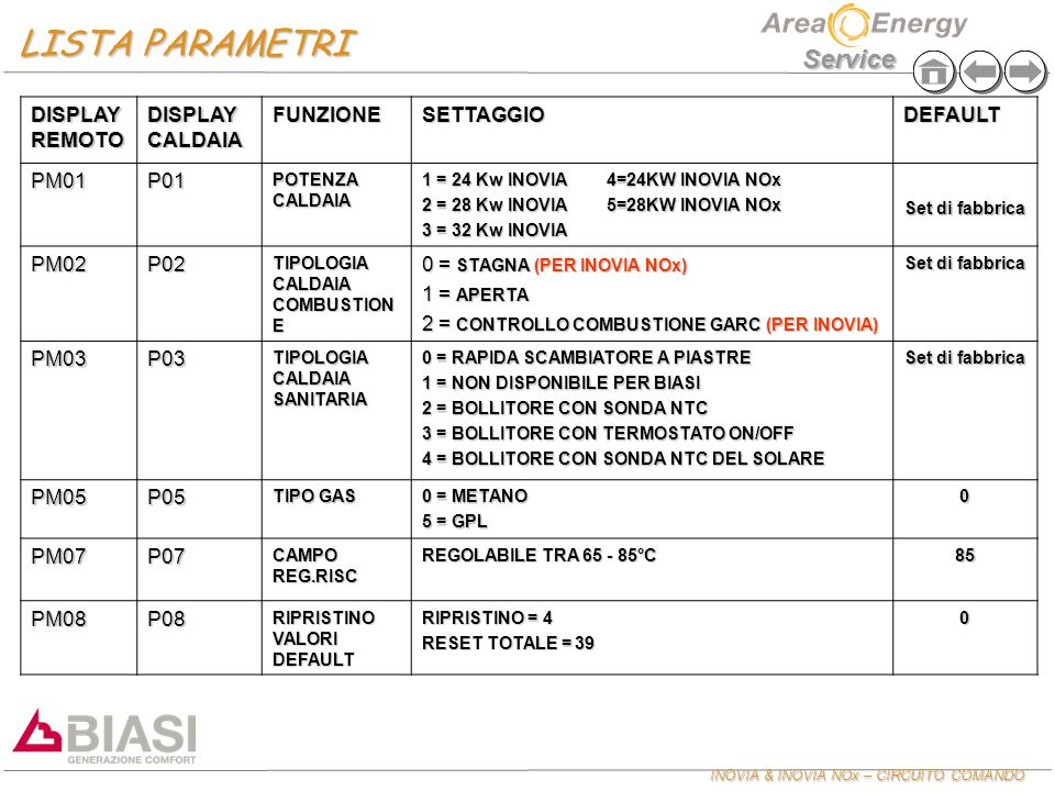 INOVIA & INOVIA NOx – CIRCUITO COMANDO Service DISPLAY REMOTO DISPLAY CALDAIA FUNZIONESETTAGGIODEFAULT PM01P01 POTENZA CALDAIA 1 = 24 Kw INOVIA 4=24KW