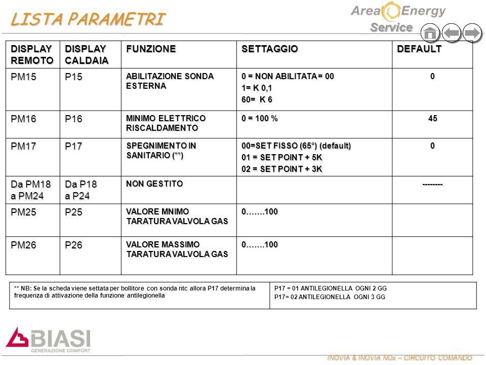 INOVIA & INOVIA NOx – CIRCUITO COMANDO Service DISPLAY REMOTO DISPLAY CALDAIA FUNZIONESETTAGGIODEFAULT PM15P15 ABILITAZIONE SONDA ESTERNA 0 = NON ABIL