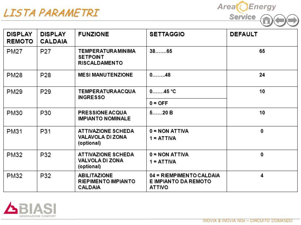 INOVIA & INOVIA NOx – CIRCUITO COMANDO Service DISPLAY REMOTO DISPLAY CALDAIA FUNZIONESETTAGGIODEFAULT PM27P27 TEMPERATURA MINIMA SETPOINT RISCALDAMEN