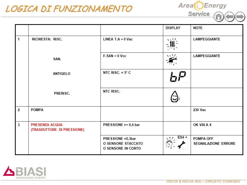 INOVIA & INOVIA NOx – CIRCUITO COMANDO Service LOGICA DI FUNZIONAMENTO DISPLAYNOTE 1 RICHIESTA: RISC. RICHIESTA: RISC. SAN. ANTIGELO PRERISC. PRERISC.