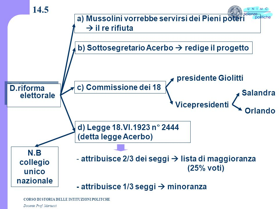 CORSO DI STORIA DELLE ISTITUZIONI POLITCHE Docente Prof. Martucci 14.5 D.riforma elettorale a) Mussolini vorrebbe servirsi dei Pieni poteri  il re ri