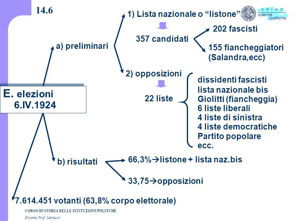CORSO DI STORIA DELLE ISTITUZIONI POLITCHE Docente Prof. Martucci 14.6 66,3%  listone + lista naz.bis 33,75  opposizioni 7.614.451 votanti (63,8% co