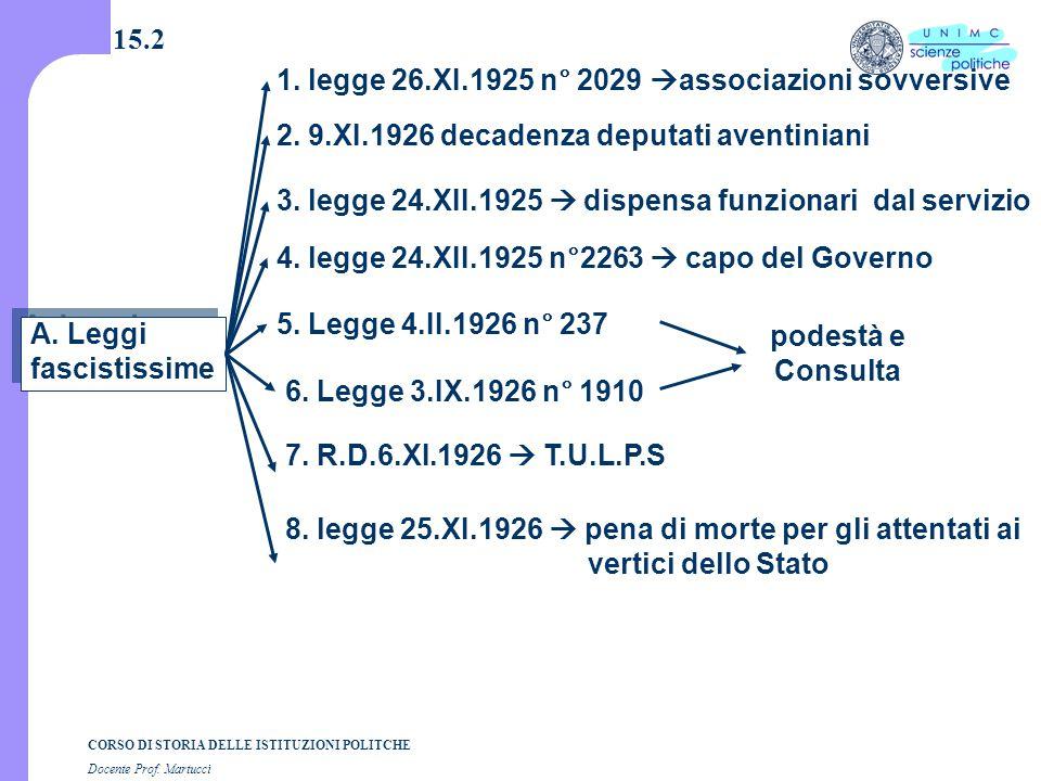 CORSO DI STORIA DELLE ISTITUZIONI POLITCHE Docente Prof. Martucci 15.2 A. Leggi fascistissime A. Leggi fascistissime 1. legge 26.XI.1925 n° 2029  ass