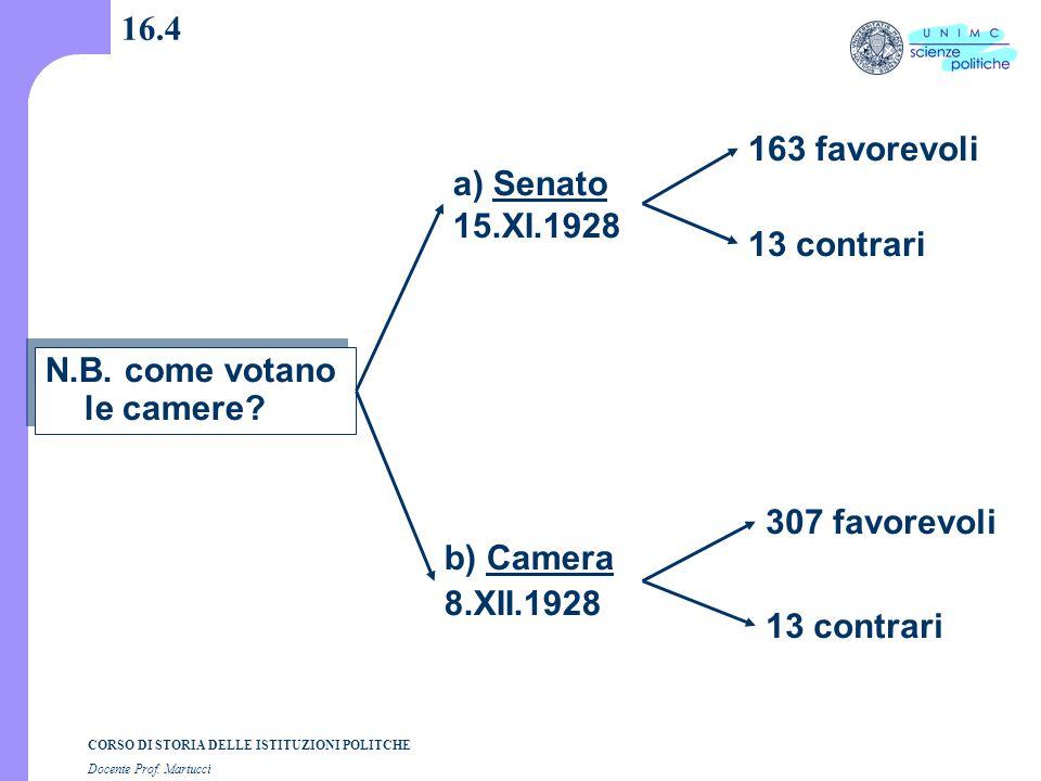 CORSO DI STORIA DELLE ISTITUZIONI POLITCHE Docente Prof. Martucci 16.4 N.B. come votano le camere? a) Senato 15.XI.1928 b) Camera 8.XII.1928 163 favor