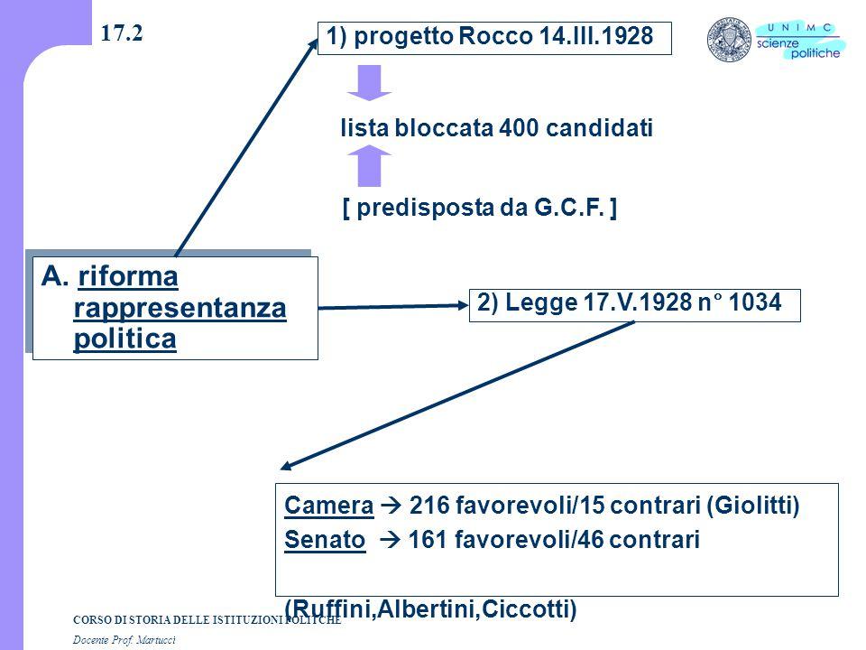 CORSO DI STORIA DELLE ISTITUZIONI POLITCHE Docente Prof. Martucci 17.2 A. riforma rappresentanza politica 1) progetto Rocco 14.III.1928 2) Legge 17.V.