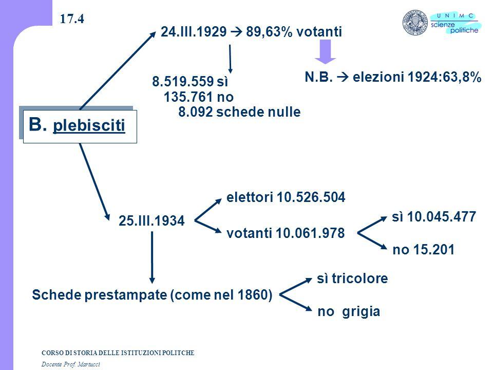 CORSO DI STORIA DELLE ISTITUZIONI POLITCHE Docente Prof. Martucci 17.4 elettori 10.526.504 votanti 10.061.978 Schede prestampate (come nel 1860) 24.II