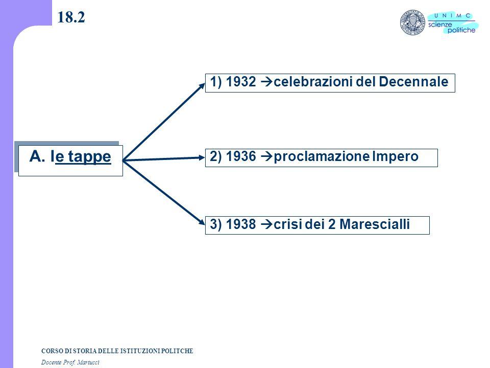 CORSO DI STORIA DELLE ISTITUZIONI POLITCHE Docente Prof. Martucci 18.2 A. le tappe 1) 1932  celebrazioni del Decennale 2) 1936  proclamazione Impero