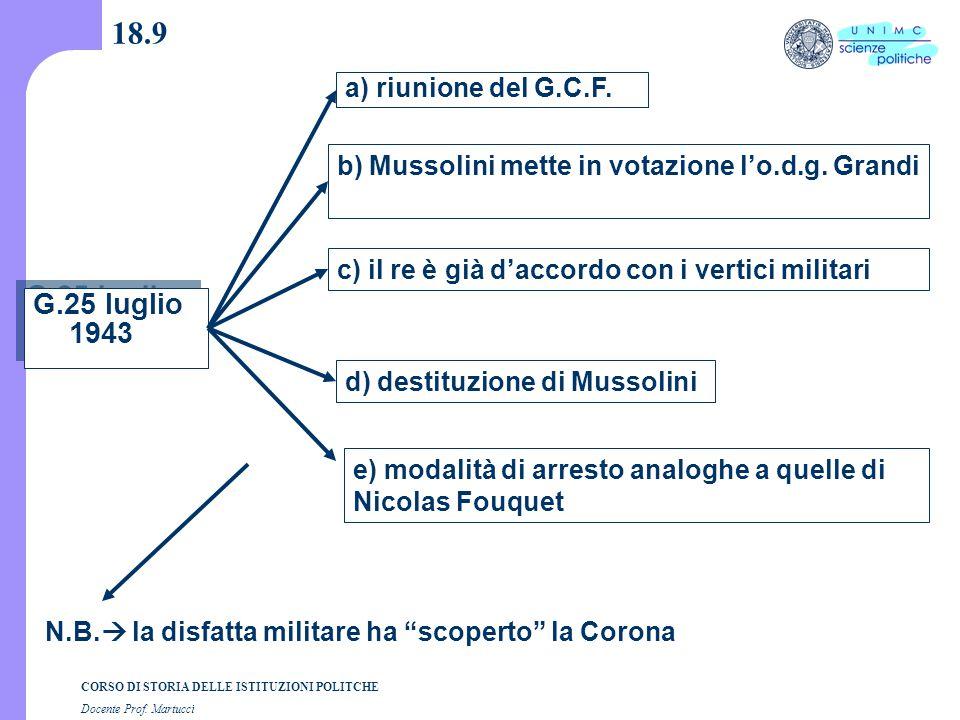CORSO DI STORIA DELLE ISTITUZIONI POLITCHE Docente Prof. Martucci 18.9 G.25 luglio 1943 a) riunione del G.C.F. b) Mussolini mette in votazione l'o.d.g