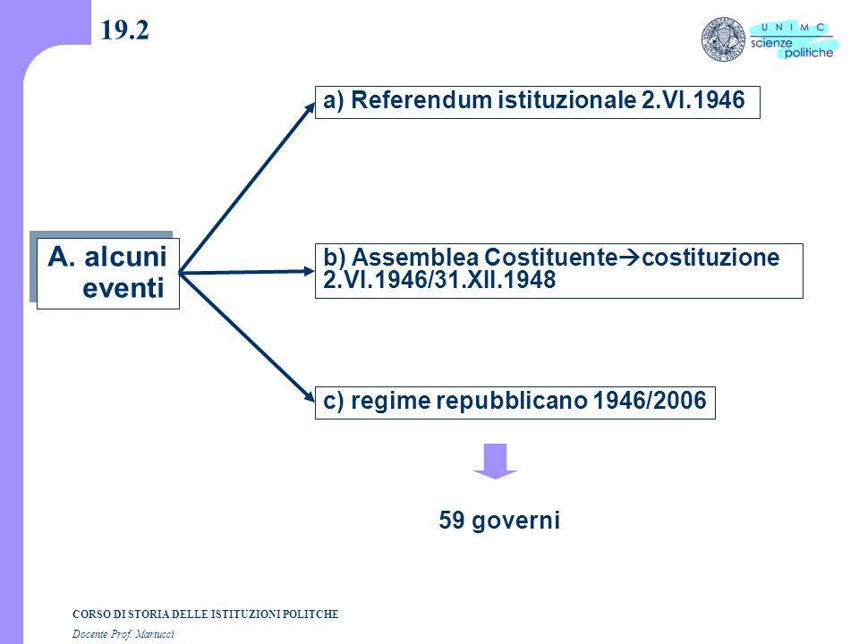 CORSO DI STORIA DELLE ISTITUZIONI POLITCHE Docente Prof. Martucci 19.2 A. alcuni eventi a) Referendum istituzionale 2.VI.1946 b) Assemblea Costituente