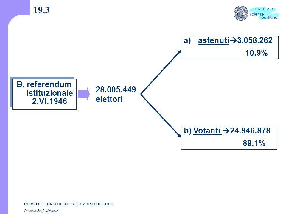 CORSO DI STORIA DELLE ISTITUZIONI POLITCHE Docente Prof. Martucci 19.3 B. referendum istituzionale 2.VI.1946 a)astenuti  3.058.262 10,9% b) Votanti 