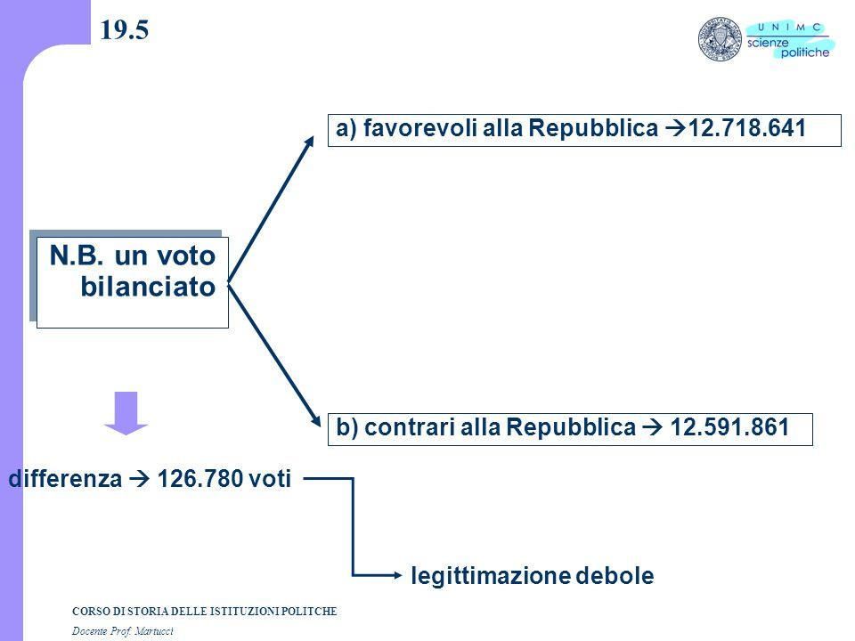 CORSO DI STORIA DELLE ISTITUZIONI POLITCHE Docente Prof. Martucci 19.5 N.B. un voto bilanciato a) favorevoli alla Repubblica  12.718.641 b) contrari
