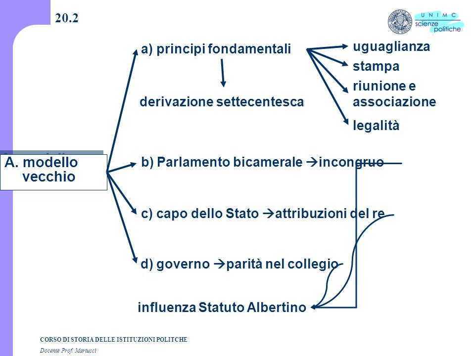 CORSO DI STORIA DELLE ISTITUZIONI POLITCHE Docente Prof. Martucci 20.2 A. modello vecchio a) principi fondamentali b) Parlamento bicamerale  incongru