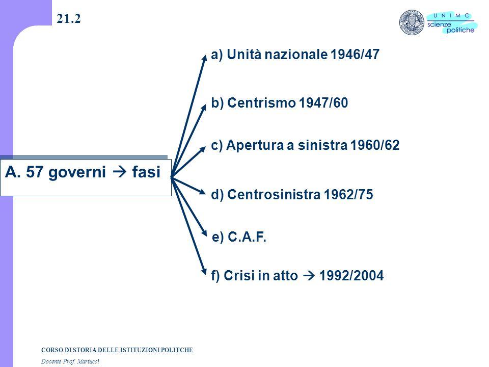 CORSO DI STORIA DELLE ISTITUZIONI POLITCHE Docente Prof. Martucci 21.2 A. 57 governi  fasi a) Unità nazionale 1946/47 b) Centrismo 1947/60 c) Apertur