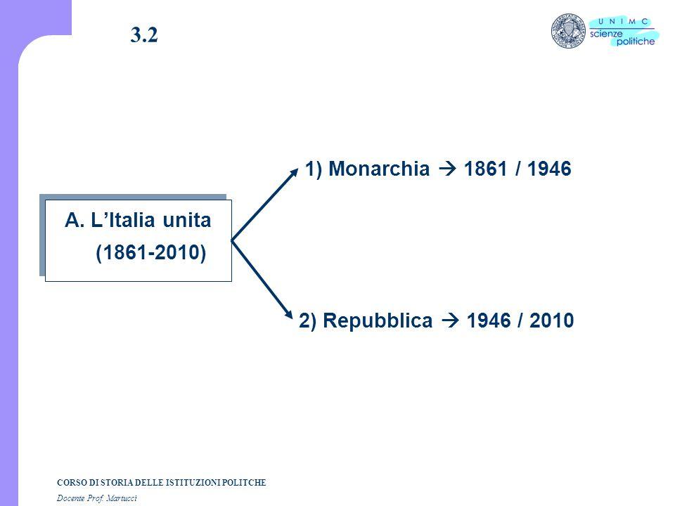 CORSO DI STORIA DELLE ISTITUZIONI POLITCHE Docente Prof. Martucci 3.2 A. L'Italia unita (1861-2010) 1) Monarchia  1861 / 1946 2) Repubblica  1946 /