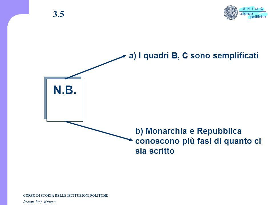 CORSO DI STORIA DELLE ISTITUZIONI POLITCHE Docente Prof. Martucci 3.5 N.B. BC a) I quadri B, C sono semplificati b) Monarchia e Repubblica conoscono p