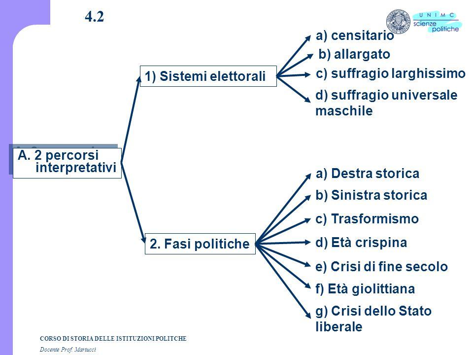 CORSO DI STORIA DELLE ISTITUZIONI POLITCHE Docente Prof. Martucci 4.2 A. 2 percorsi interpretativi 1) Sistemi elettorali 2. Fasi politiche a) Destra s