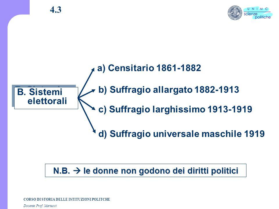 CORSO DI STORIA DELLE ISTITUZIONI POLITCHE Docente Prof. Martucci 4.3 B. Sistemi elettorali N.B.  le donne non godono dei diritti politici b) Suffrag