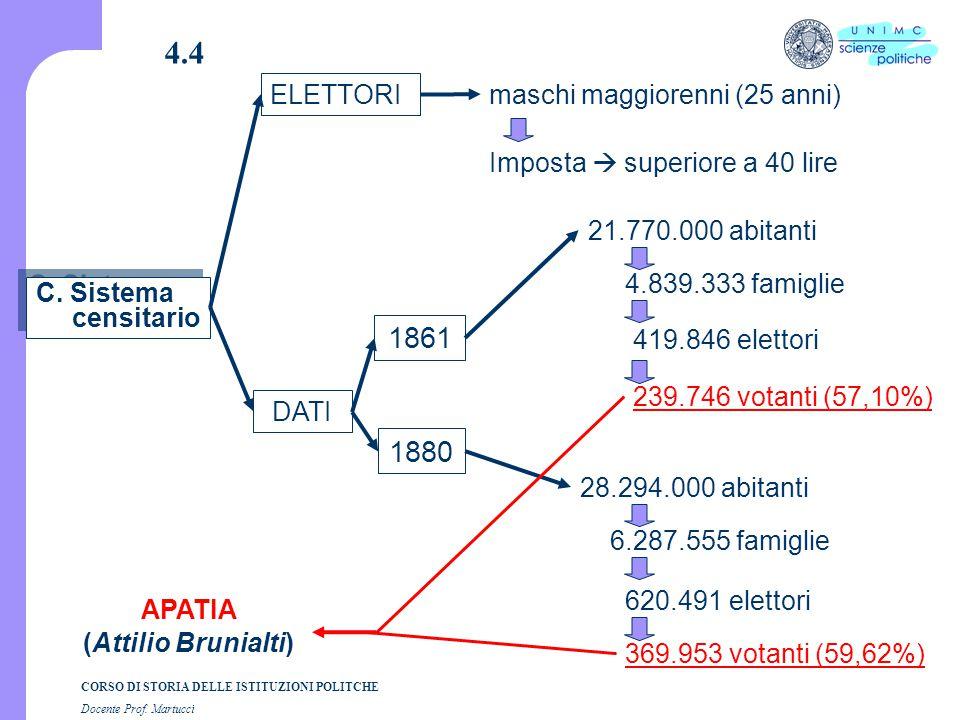 CORSO DI STORIA DELLE ISTITUZIONI POLITCHE Docente Prof. Martucci 4.4 C. Sistema censitario ELETTORI maschi maggiorenni (25 anni) DATI 1861 21.770.000