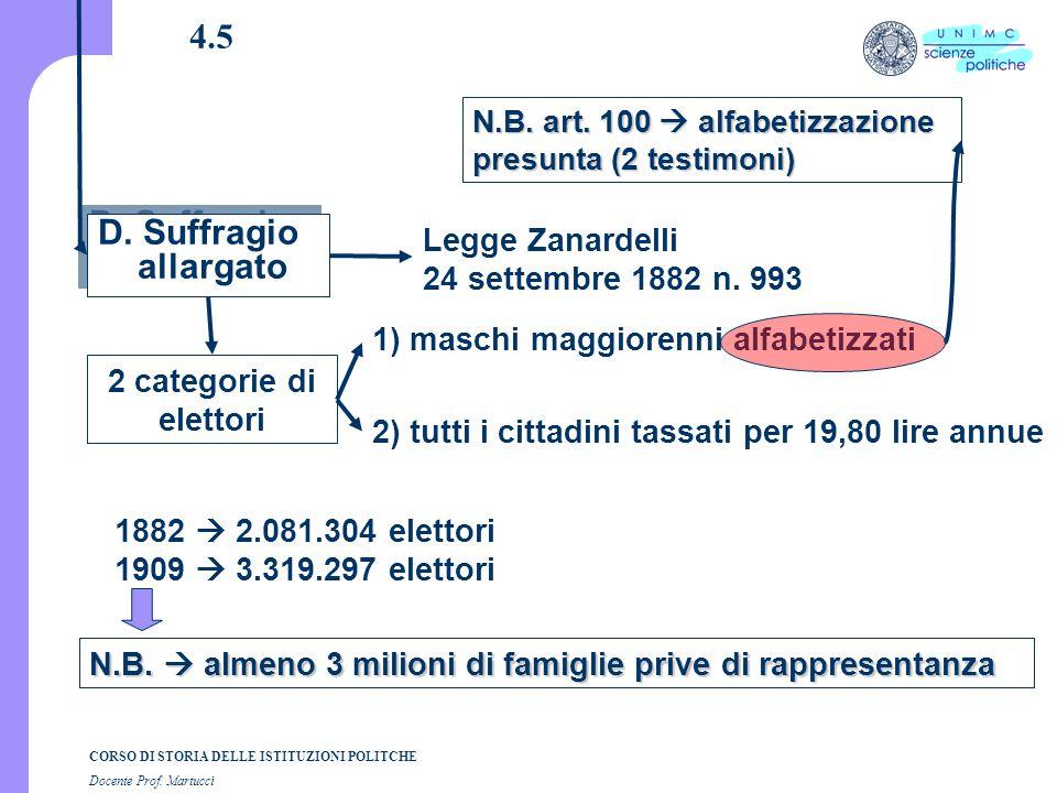 CORSO DI STORIA DELLE ISTITUZIONI POLITCHE Docente Prof. Martucci 4.5 D. Suffragio allargato N.B.  almeno 3 milioni di famiglie prive di rappresentan