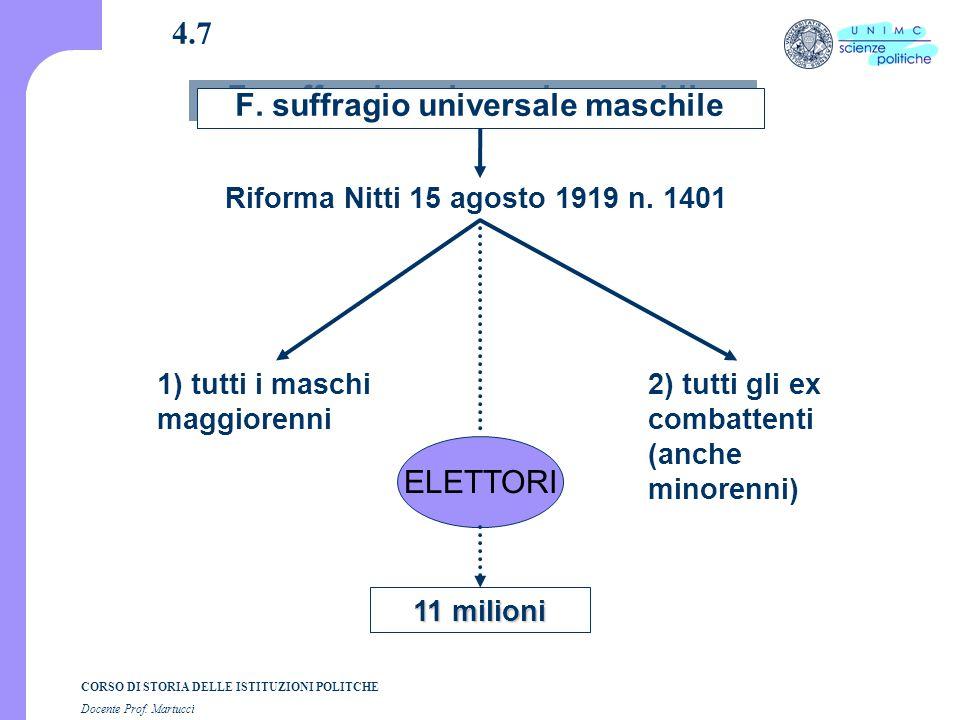 CORSO DI STORIA DELLE ISTITUZIONI POLITCHE Docente Prof. Martucci 4.7 F. suffragio universale maschile 11 milioni 1) tutti i maschi maggiorenni 2) tut