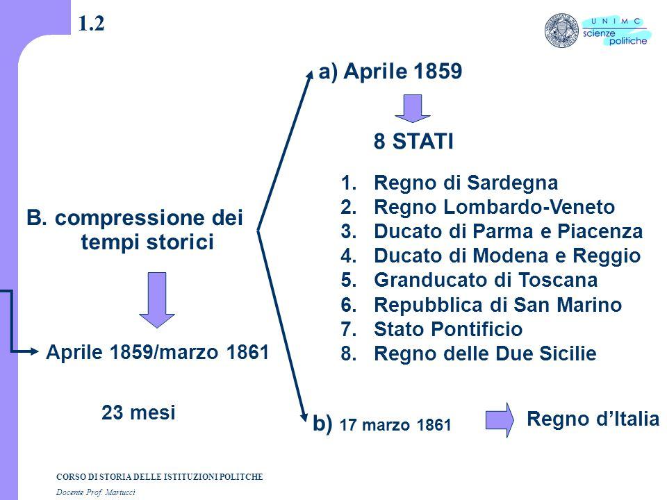 CORSO DI STORIA DELLE ISTITUZIONI POLITCHE Docente Prof. Martucci 1.2 B. compressione dei tempi storici a) Aprile 1859 8 STATI 1.Regno di Sardegna 2.R