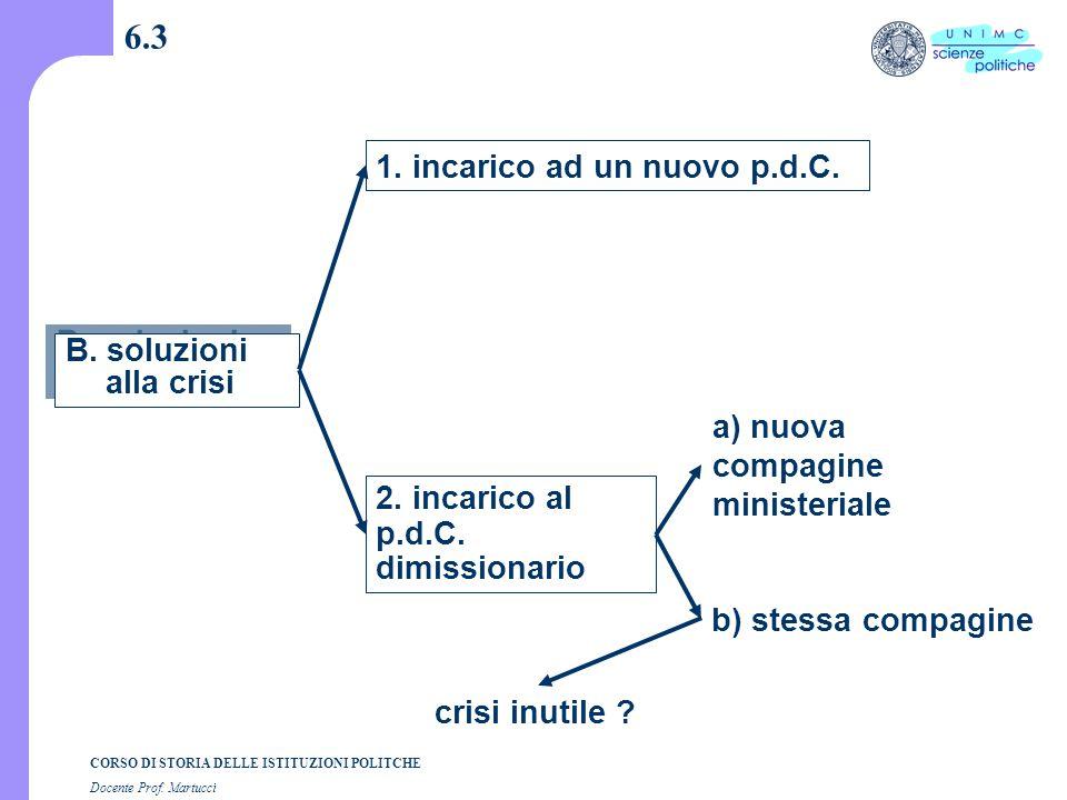 CORSO DI STORIA DELLE ISTITUZIONI POLITCHE Docente Prof. Martucci 6.3 B. soluzioni alla crisi 1. incarico ad un nuovo p.d.C. 2. incarico al p.d.C. dim