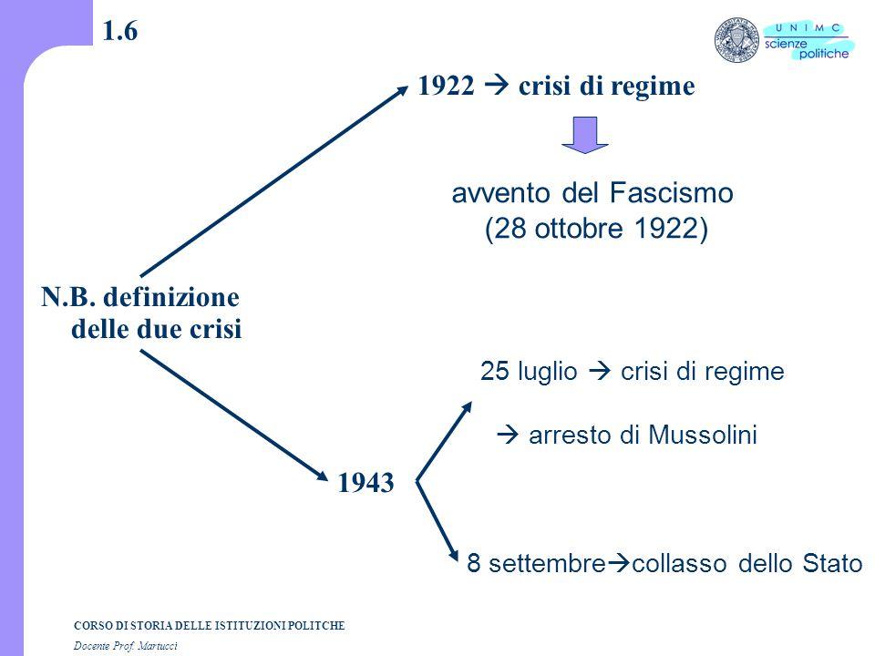 CORSO DI STORIA DELLE ISTITUZIONI POLITCHE Docente Prof. Martucci 1.6 N.B. definizione delle due crisi 1922  crisi di regime avvento del Fascismo (28