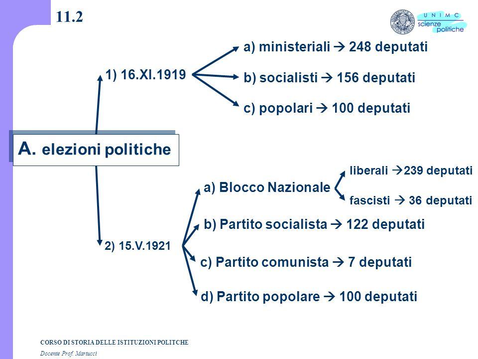 CORSO DI STORIA DELLE ISTITUZIONI POLITCHE Docente Prof. Martucci 11.2 a) Blocco Nazionale b) Partito socialista  122 deputati c) Partito comunista 