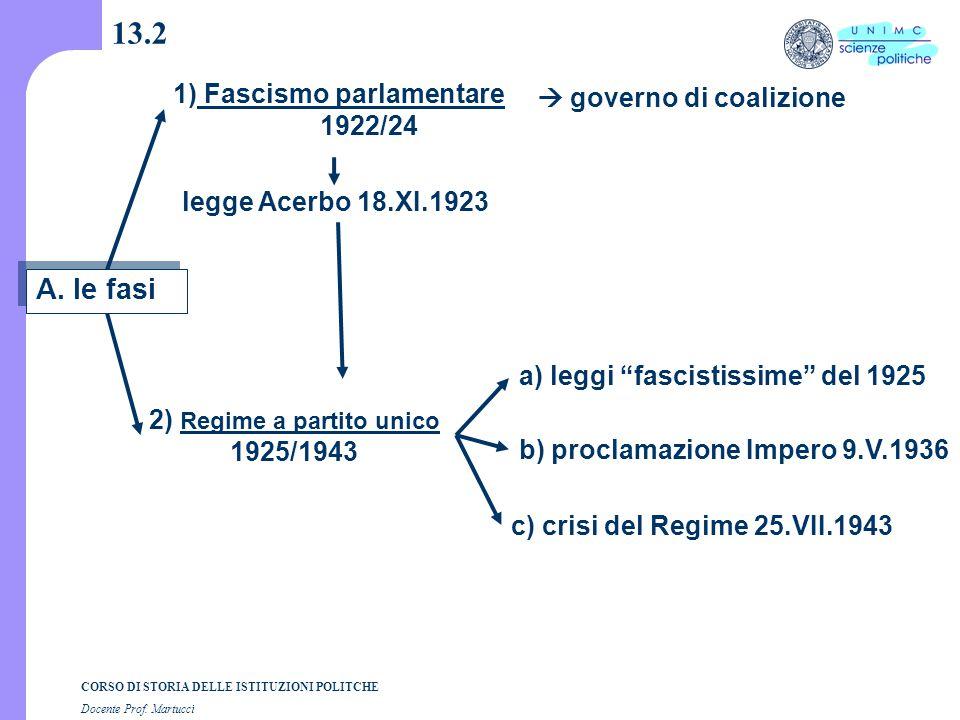 """CORSO DI STORIA DELLE ISTITUZIONI POLITCHE Docente Prof. Martucci 13.2 a) leggi """"fascistissime"""" del 1925 b) proclamazione Impero 9.V.1936 c) crisi del"""