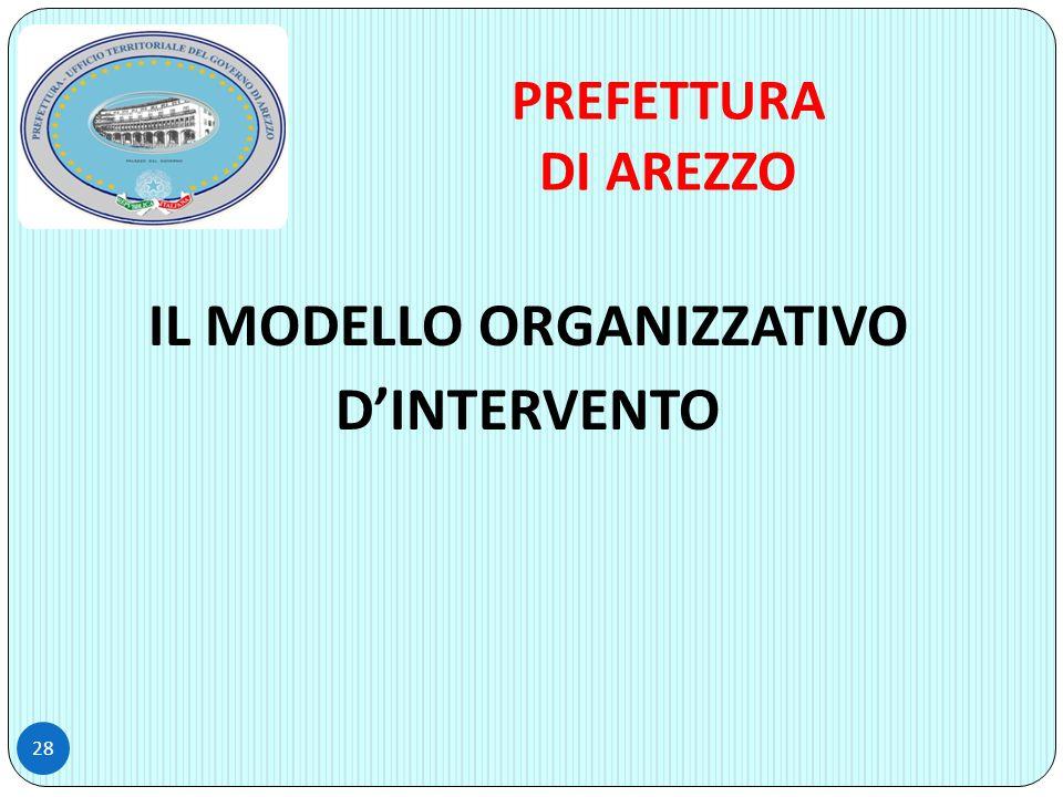 28 IL MODELLO ORGANIZZATIVO D'INTERVENTO PREFETTURA DI AREZZO