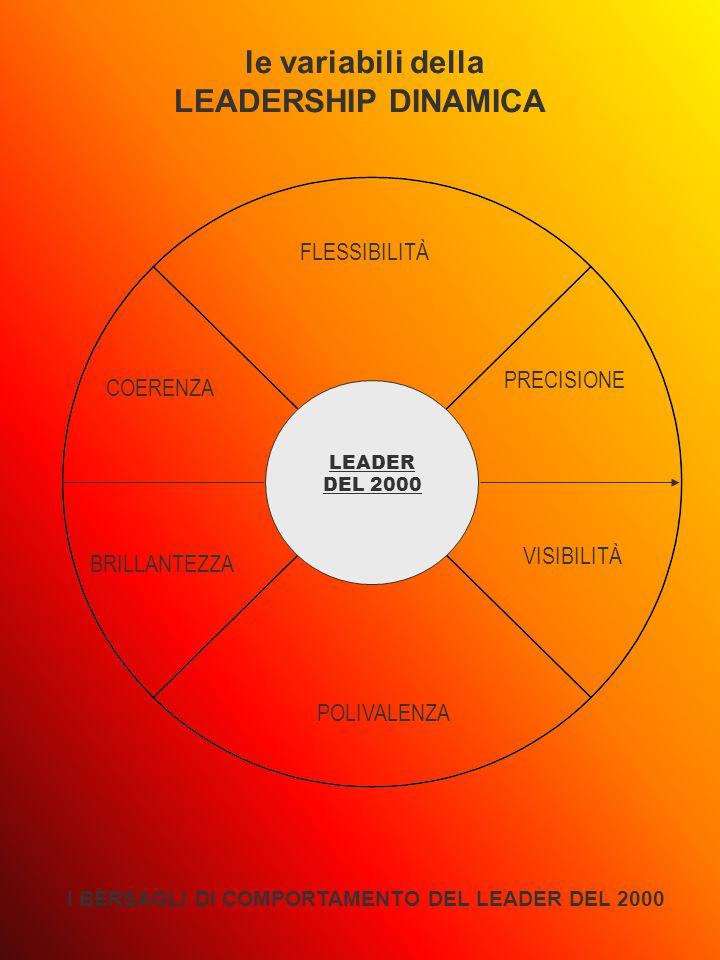 LEADER DEL 2000 POLIVALENZA FLESSIBILITÀ COERENZA PRECISIONE BRILLANTEZZA VISIBILITÀ le variabili della LEADERSHIP DINAMICA I BERSAGLI DI COMPORTAMENTO DEL LEADER DEL 2000