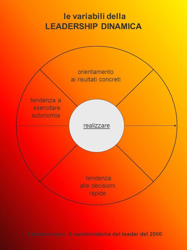 realizzare le variabili della LEADERSHIP DINAMICA 4 dimensioni e 4 caratteristiche del leader del 2000 orientamento ai risultati concreti tendenza alle decisioni rapide tendenza a esercitare autonomia
