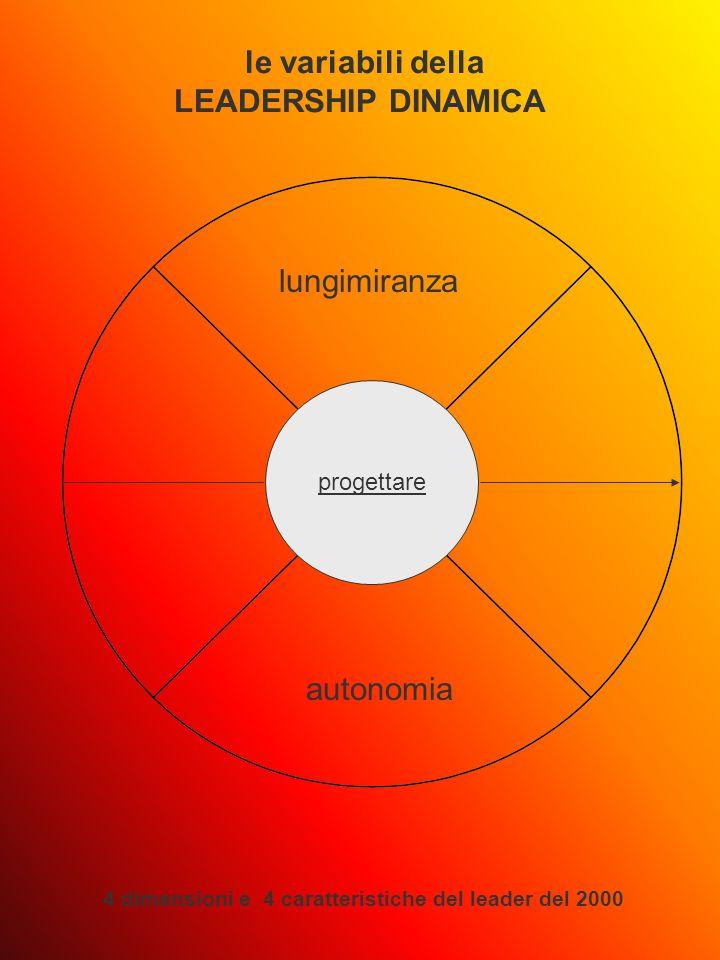 progettare le variabili della LEADERSHIP DINAMICA 4 dimensioni e 4 caratteristiche del leader del 2000 lungimiranza autonomia