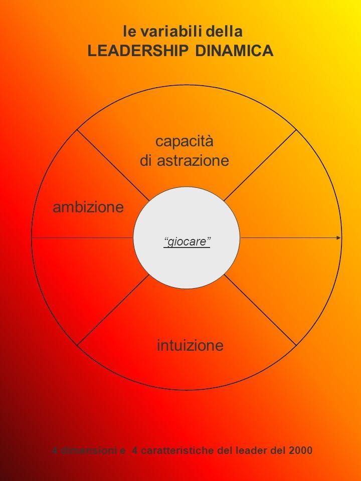 giocare le variabili della LEADERSHIP DINAMICA 4 dimensioni e 4 caratteristiche del leader del 2000 capacità di astrazione intuizione ambizione