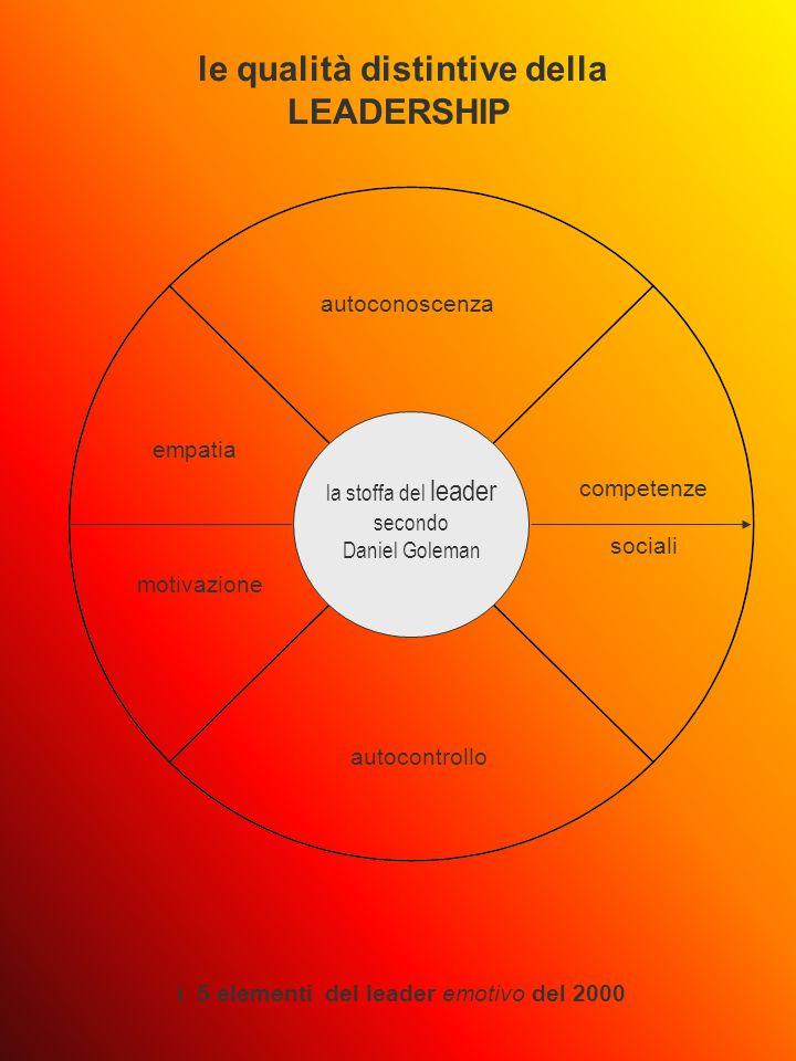 la stoffa del leader secondo Daniel Goleman le qualità distintive della LEADERSHIP i 5 elementi del leader emotivo del 2000 autoconoscenza autocontrollo empatia motivazione competenze sociali