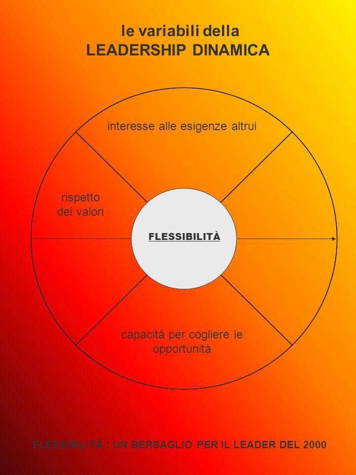 FLESSIBILITÀ le variabili della LEADERSHIP DINAMICA FLESSIBILITÀ : UN BERSAGLIO PER IL LEADER DEL 2000 interesse alle esigenze altrui capacità per cogliere le opportunità rispetto dei valori