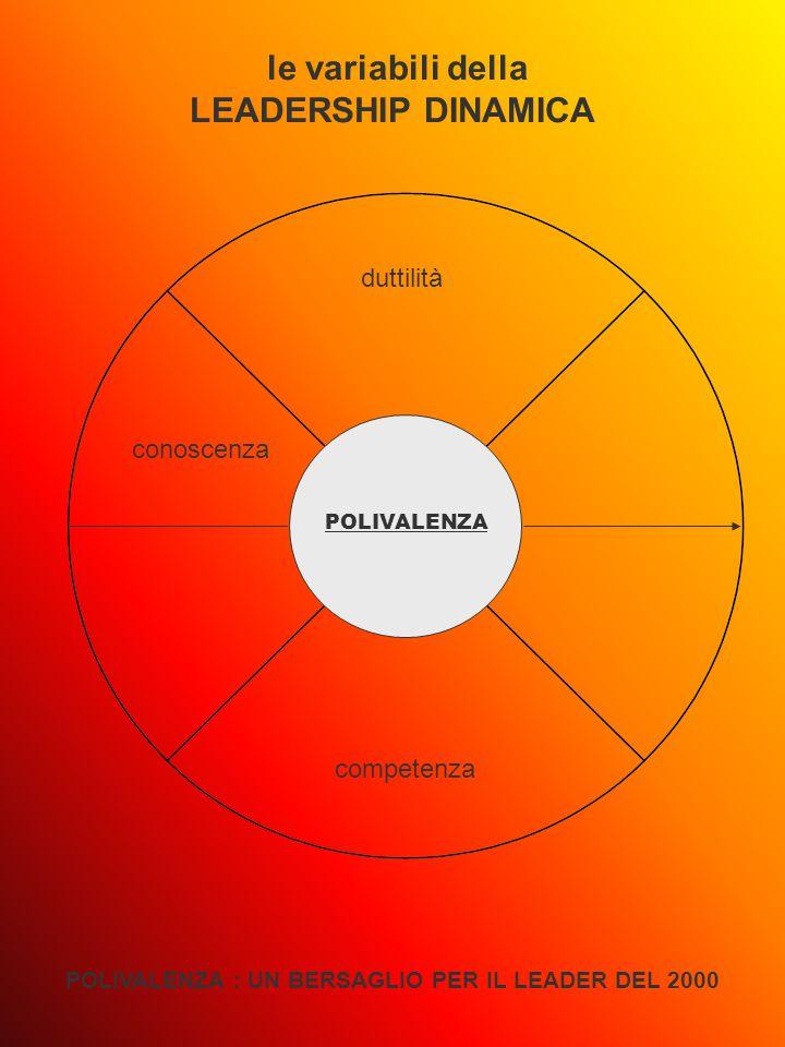 POLIVALENZA le variabili della LEADERSHIP DINAMICA POLIVALENZA : UN BERSAGLIO PER IL LEADER DEL 2000 duttilità competenza conoscenza