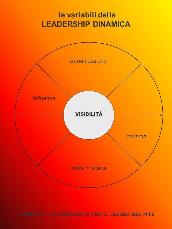 VISIBILITÀ le variabili della LEADERSHIP DINAMICA VISIBILITÀ : UN BERSAGLIO PER IL LEADER DEL 2000 comunicazione stare in scena influenza carisma