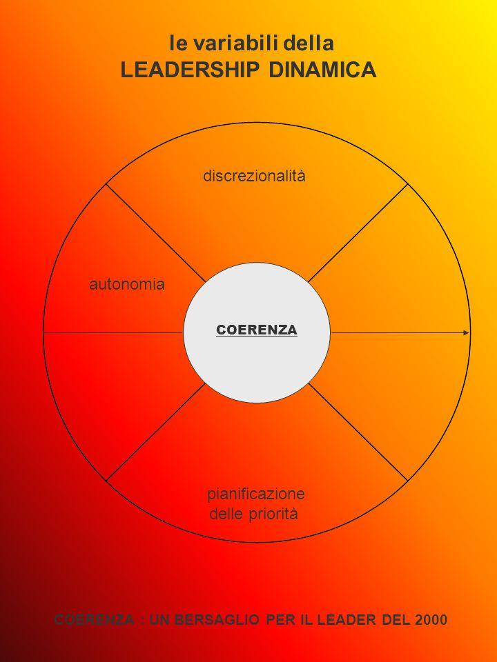 COERENZA le variabili della LEADERSHIP DINAMICA COERENZA : UN BERSAGLIO PER IL LEADER DEL 2000 discrezionalità pianificazione delle priorità autonomia