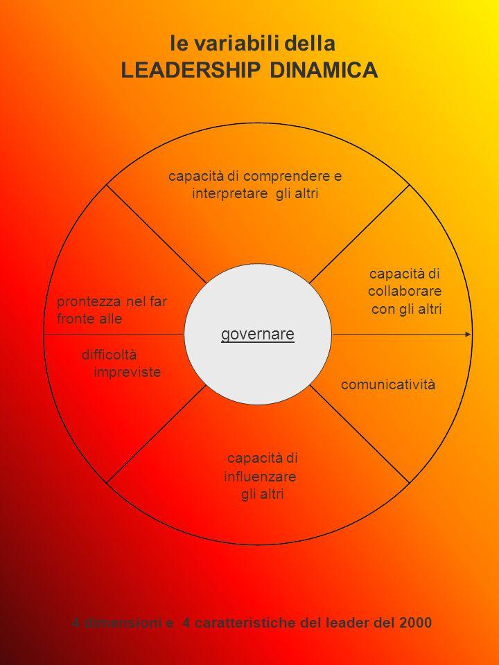 governare le variabili della LEADERSHIP DINAMICA 4 dimensioni e 4 caratteristiche del leader del 2000 capacità di comprendere e interpretare gli altri capacità di influenzare gli altri prontezza nel far fronte alle difficoltà impreviste capacità di collaborare con gli altri comunicatività