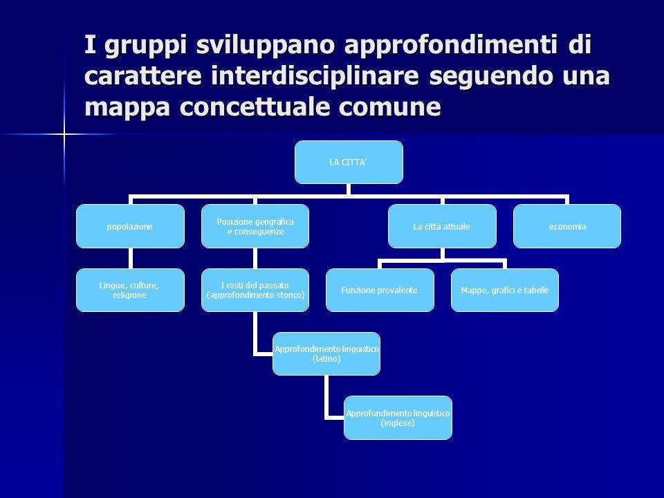 I gruppi sviluppano approfondimenti di carattere interdisciplinare seguendo una mappa concettuale comune LA CITTA' popolazione Lingue, culture, religi