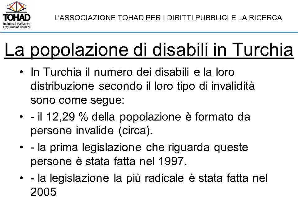 La popolazione di disabili in Turchia In Turchia il numero dei disabili e la loro distribuzione secondo il loro tipo di invalidità sono come segue: - il 12,29 % della popolazione è formato da persone invalide (circa).